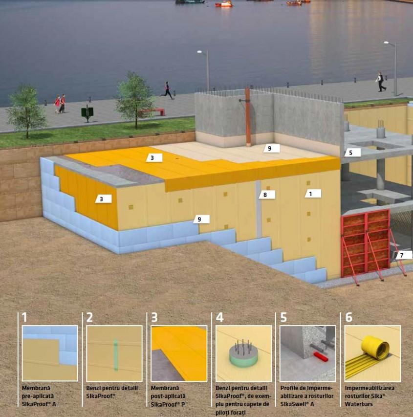 Sisteme de membrane complet lipite pentru subsoluri etanșe