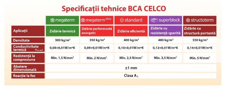 Standarde de performanța ridicata pentru izolare termică, fonică și rezistență la foc