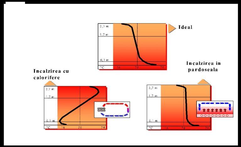 Cum funcționează încălzirea în pardoseală? Avantaje și dezavantaje