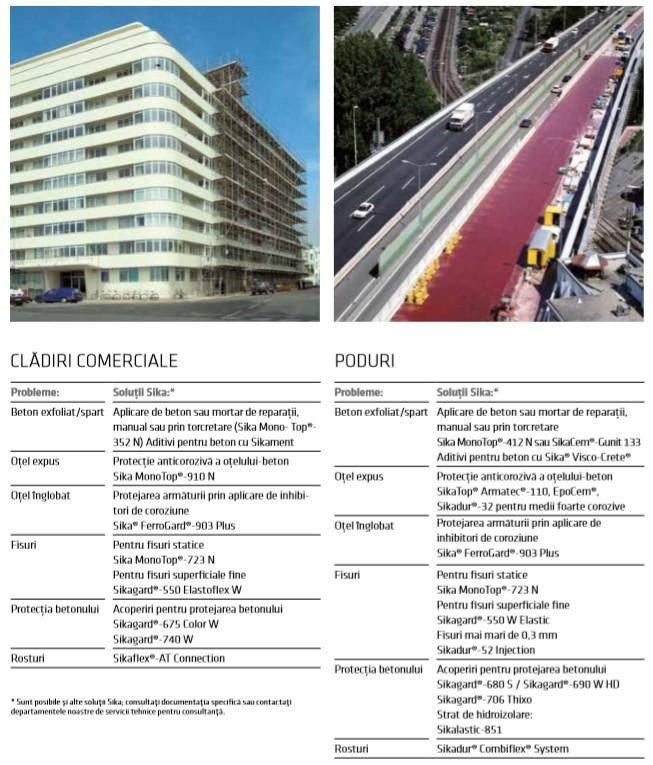 Exemple de degradări tipice ale betonului și care sunt soluțiile