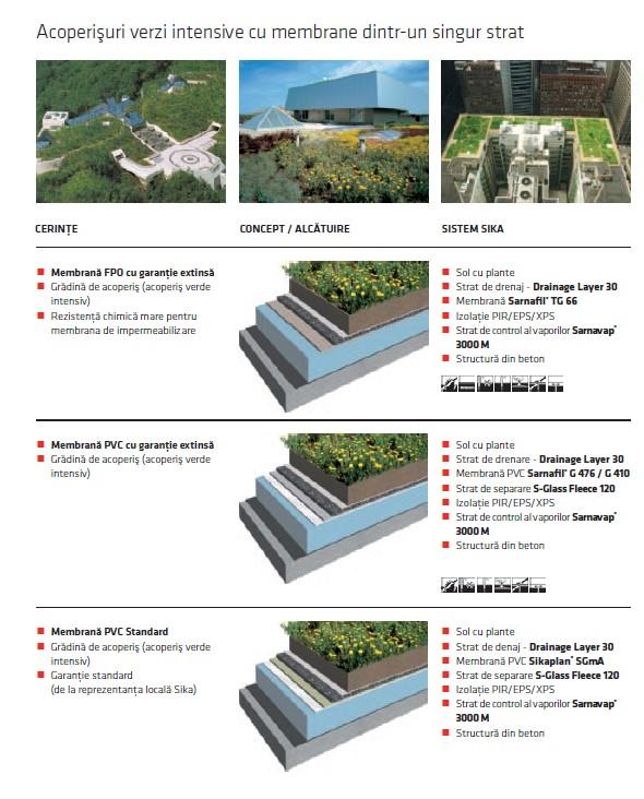 Membrane pentru acoperișuri verzi