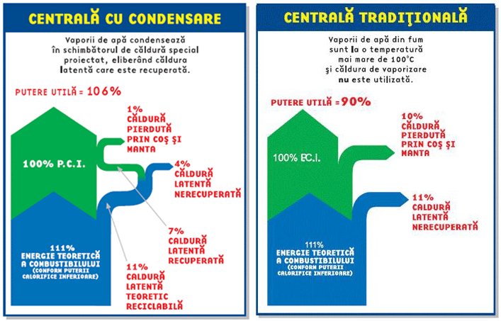 Încălzire prin pardoseală versus încălzire prin radiatoare