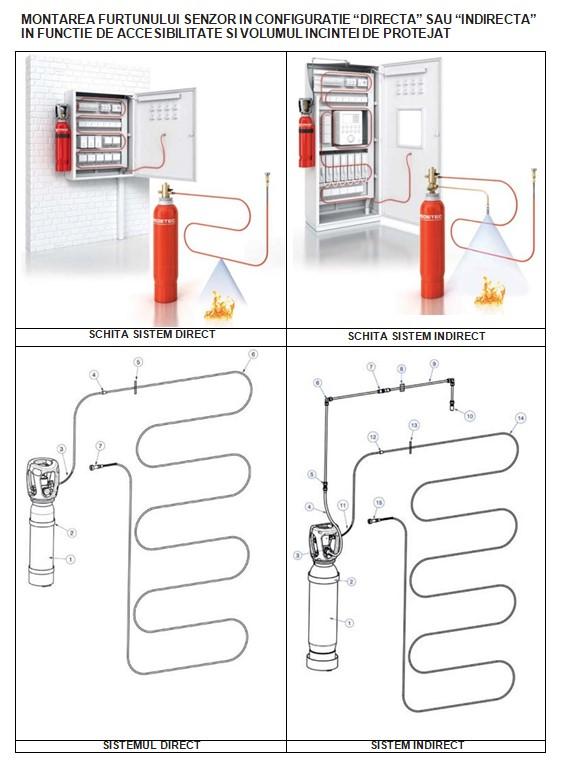 Tehnologia de stingere a incendiilor cu ajutorul furtunului senzor