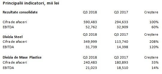 TeraPlast Group: Dublare a cifrei de afaceri în primele nouă luni din 2018