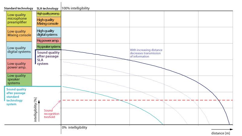 <p>Dispozitivele electro-acustice standard au o gamă limitată și în mod invariabil produc distorsiuni ce nu sunt asociate cu sistemul original (Non Harmonic Distortion). Această distorsiune devine sesizabilă la o gamă de frecvență înaltă mascând părțile slabe ale semnalului. Această mascare are efectul de ștergere a unei mari porțiuni cu informații detaliate, ceea ce duce la o reducere a clarității. Semnalul modificat artificial face imposibilă transmiterea sunetului ambiental sau a atmosferei sunetului original, în special pe distanțe mari. </p><p><br /></p><p> <strong>Audiția distorsiunii armonice și non-armonice</strong>  </p><p><br /></p><p>Distorsiunea armonică maximă este reprezentată de neliniaritatea sistemului acustic, care este legată de semnalul original. Multiplicarea semnalului armonic fundamental în cadrul spectrului este format din componente de distorsiune pare și impare.  </p><p><br /></p><p>Distorsiunea armonică impară este cauzată de tulburări în ambele jumătăți de lungimi de undă (determinate în mod normal de limitările amplificatorului). Distorsiunea armonică pară este cauzată de tulburări într-o jumătate de lungime de undă (în mod obișnuit stabilită la presiuni acustice ridicate, ea fiind o funcție a presiunii acustice). Testele au arătat că distorsiunea armonică impară devine audibilă de la 0,1%, în timp ce distorsiunea armonică pară devine audibilă de la 1%. </p><p><br /></p><p> Distorsiunea non armonică nu are legătură cu semnalul original, aceasta este cauzată de reacția lentă a sistemului datorită amortizării necorespunzătoare a componentelor acustice și filtrelor, iar acest lucru creează zgomot inutil care se adaugă la semnalul original, ce prezintă un comportament imprevizibil al sistemului. O reprezentare tipică și exprimarea de distorsiune non-armonică este cauzată de o lungă perioada de transfer al semnalului, o rată scăzută de conversie și de o putere slabă de procesare DSP.  </p><p><br /></p><p>Distorsiunea non armonică este extrem 