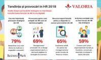 """Tendințe și provocări in HR - studiu Conform studiului """"Tendințe și provocări în HR 2018"""" realizat"""