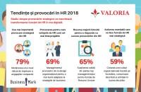 """Tendințe și provocări in HR - studiu Conform studiului """"Tendințe și provocări în HR 2018"""", realizat de Valoria în colaborare cu BusinessMark, 69% dintre companii spun că cea mai importantă"""