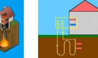 Ce trebuie să știi despre forajele pentru pompele de căldură Pentru a transfera caldura naturala in