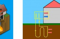 Ce trebuie să știi despre forajele pentru pompele de căldură