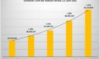 Cemacon a obtinut o crestere cu 43% a profitului operational in 2014 Cemacon compania cu cea