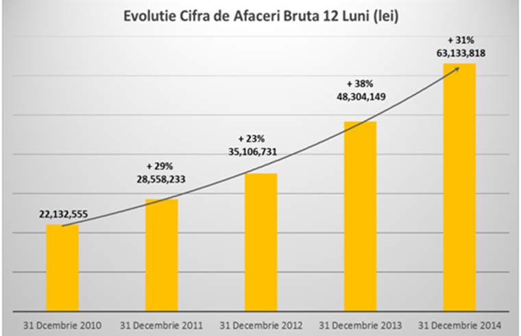 Cemacon a obtinut o crestere cu 43% a profitului operational in 2014