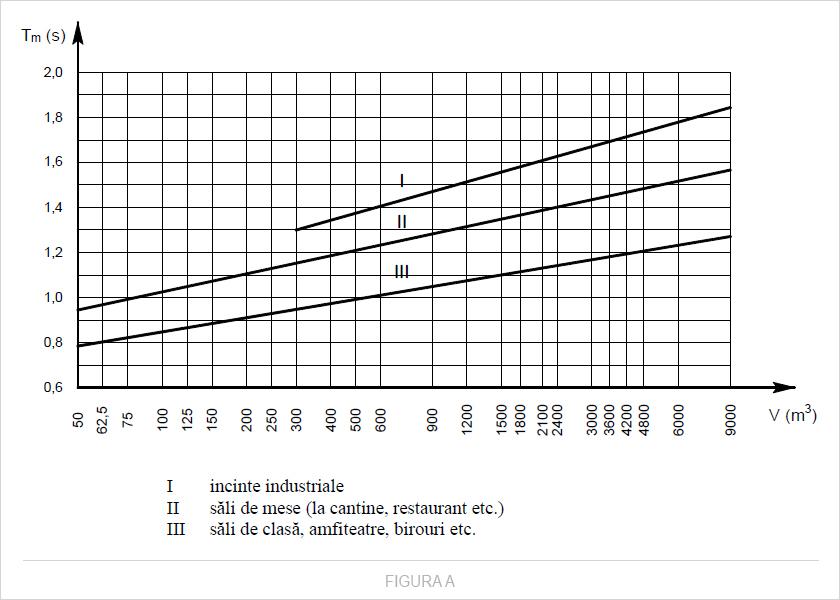 Valorile admisibile ale duratei de reverberație din unitățile funcționale ale clădirilor, în funcție de volum