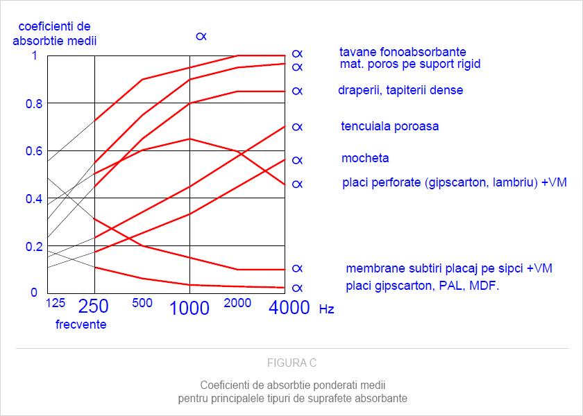 Coeficienti de absorbtie ponderati medii pentru principalele tipuri de suprafete absorbante