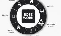 Bose Workplace – soluții profesionale pentru eficiență la lucru În funcție de nevoile fiecărui business există