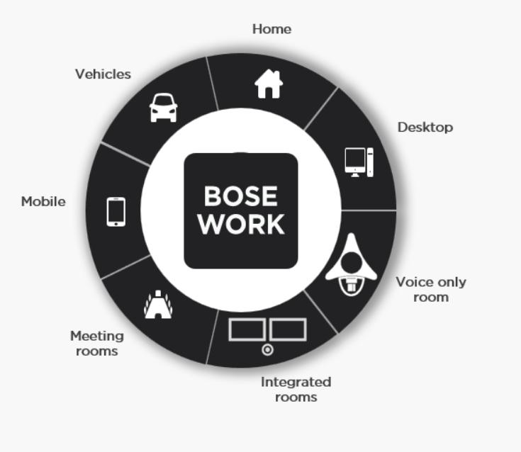 Bose Workplace – soluții profesionale pentru eficiență la lucru