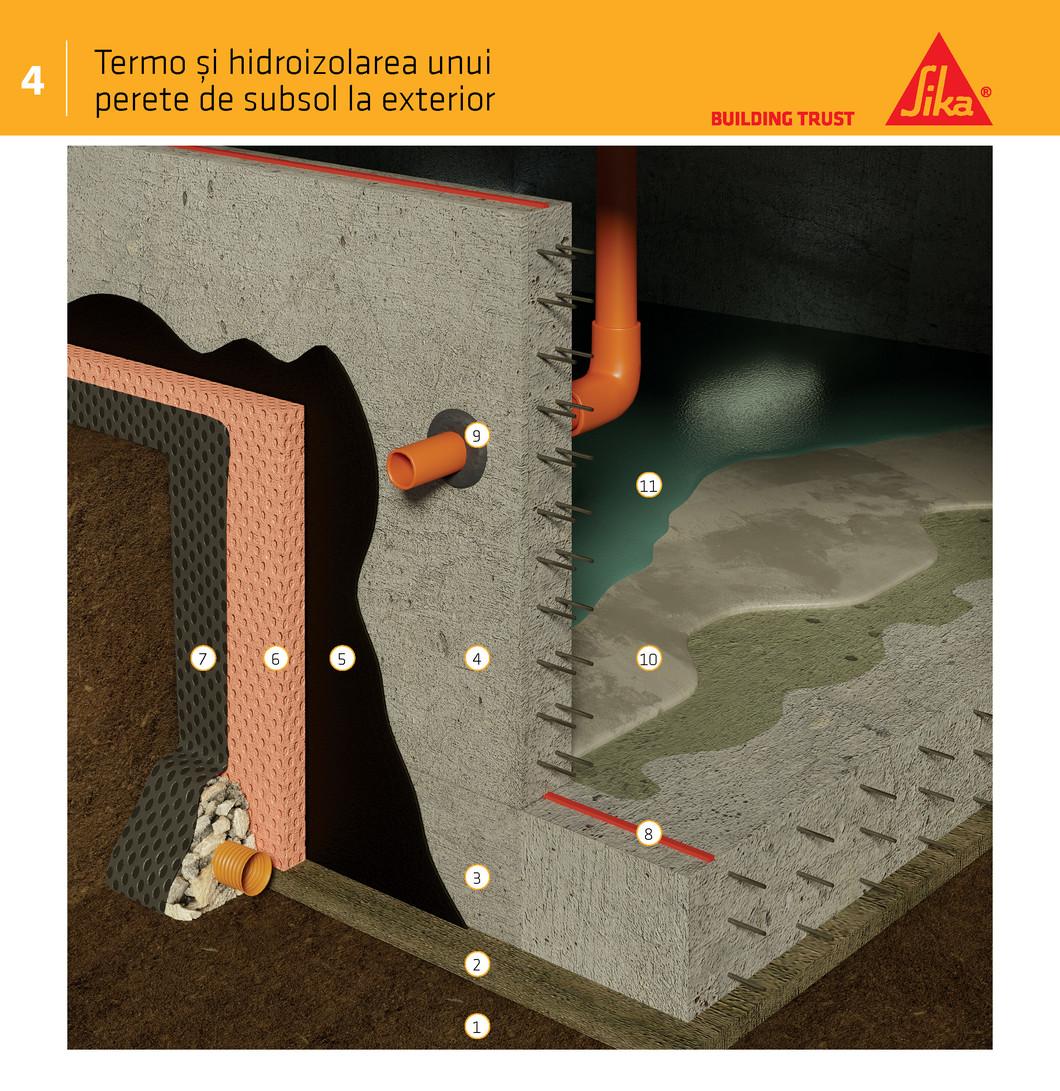 Termo și hidroizolarea unui perete de subsol la exterior