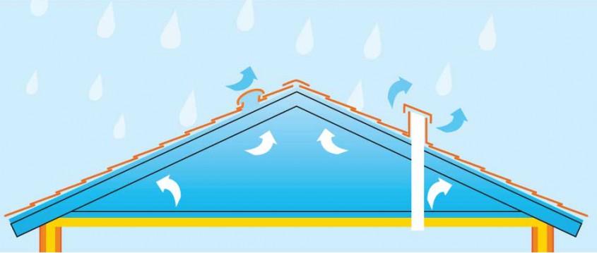 Sisteme de ventilare METROTILE