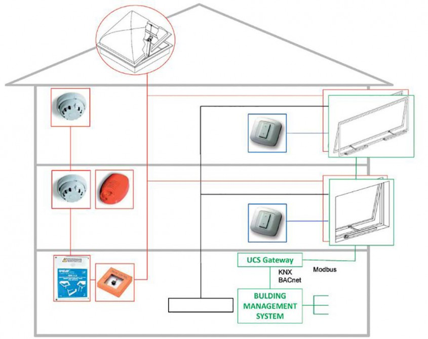 Soluții de ventilație naturală pentru sănătate și economie de energie