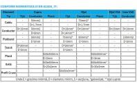 Materiale, configuraţii şi secţiuni minime pentru electrozii şi conductoarele de împământare