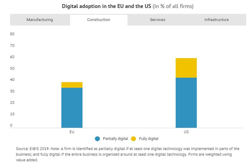 Adoptarea digitalizarii in Europa si SUA