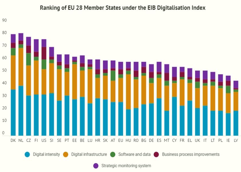 Indicele de digitalizare pentru cele 28 de tari membre UE