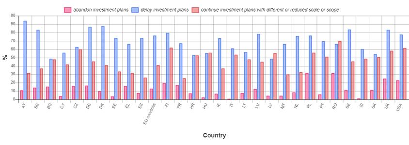 Indicele european sectorial - 2020