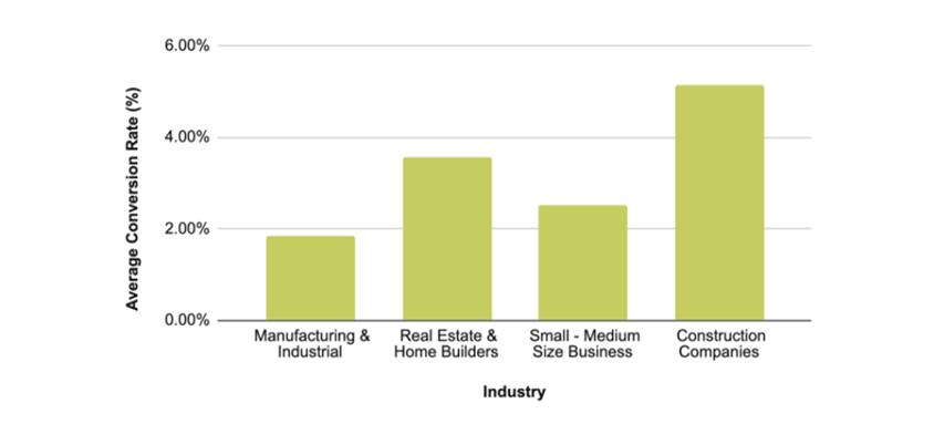 Rata medie de conversie în funcție de industrie (CVR)