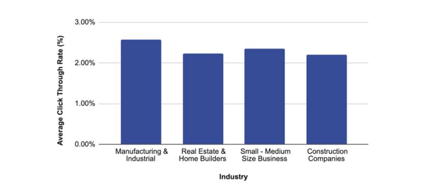 Rata medie de click în funcție de industrie (CTR)