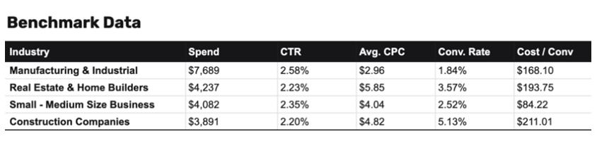 Sinteza: investitii in promovare, CTR, CPC, rata de conversie si costul per conversie, pe industrii