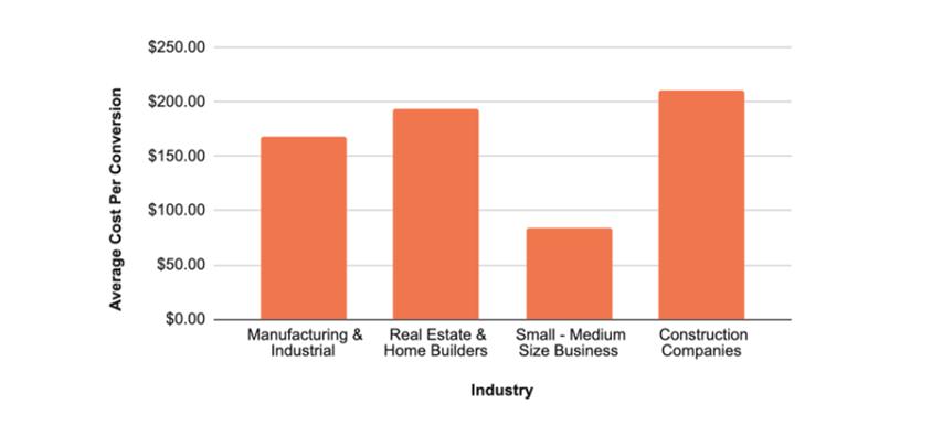 Costul mediu pe conversie în funcție de industrie
