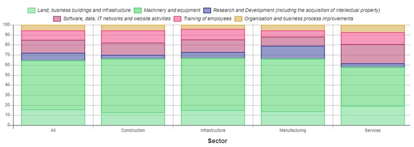ponderea medie a investițiilor pe Europa pentru anul 2020, în diferite tipuri de active