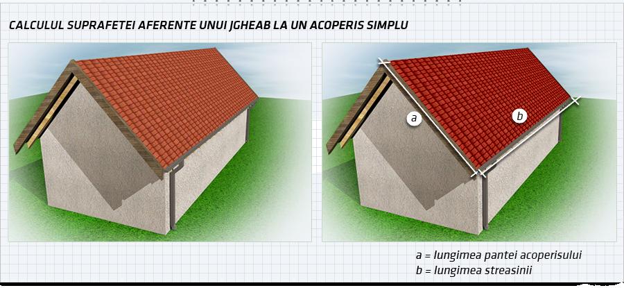 Calculul suprafetelor la acoperisul simplu