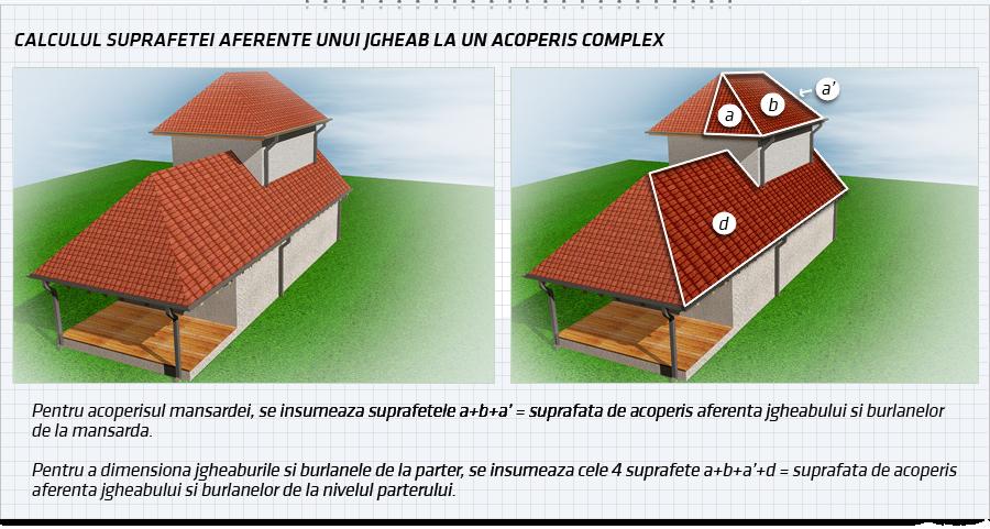 Calculul suprafetelor la acoperisul complex