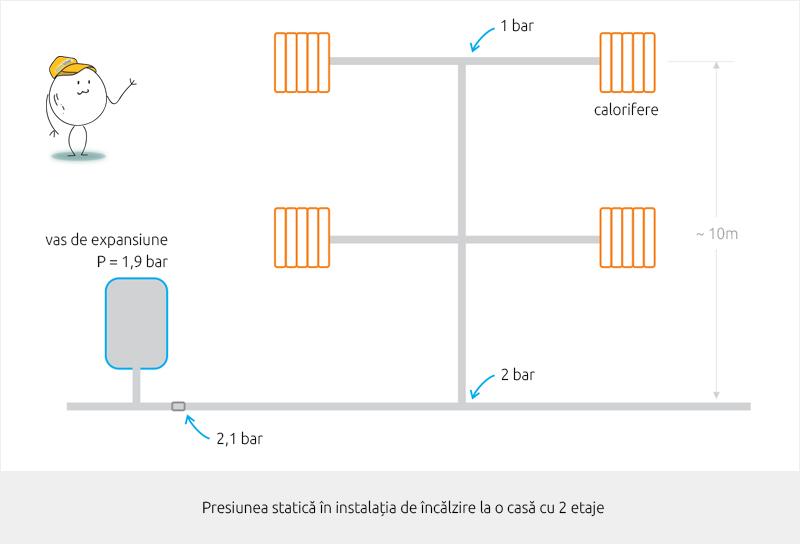 Presiunea statica in instalatia de incalzire la o casa cu 2 etaje