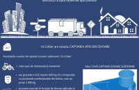 Lipsa rețelei de apă curentă - un mit 1st Criber iti pune la dispozitie un produs ce reprezinta inovatia situatiilor in care alimentarea cu apa a consumatorilor industriali sau a centrelor populate nu se poate realiza.