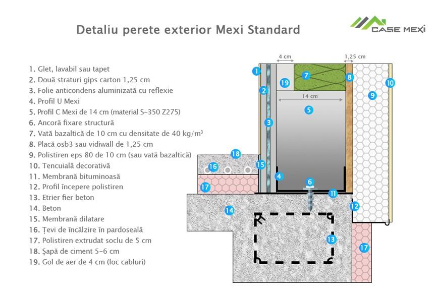 Sisteme Mexi
