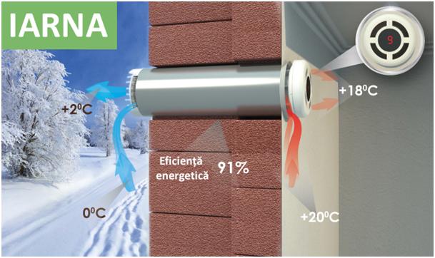Cum să ai aer curat iarna fără să deschizi ferestrele și să pierzi caldură?