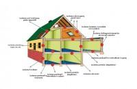 Cum mai alegem azi o termoizolație eficientă? Termoizolarea nu numai că e o necesitate dar e şi un subiect amplu care nu se mai rezumă la un material sau la o grosime, ci şi la beneficii. Cum alegem o termoizolatie eficienta?
