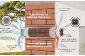 Se amestecă sau nu fluxurile de aer în Recuperatorul PRANA?