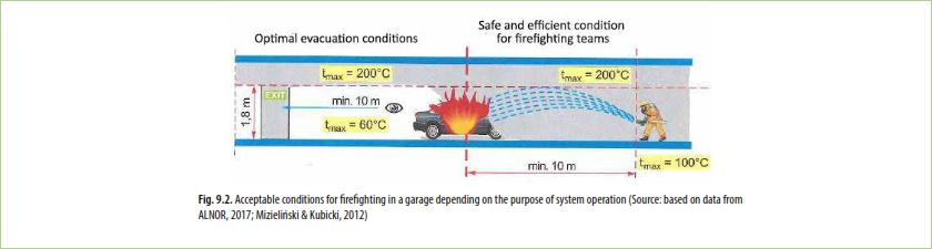Conditii acceptabile pentru pompieri intr-un garaj