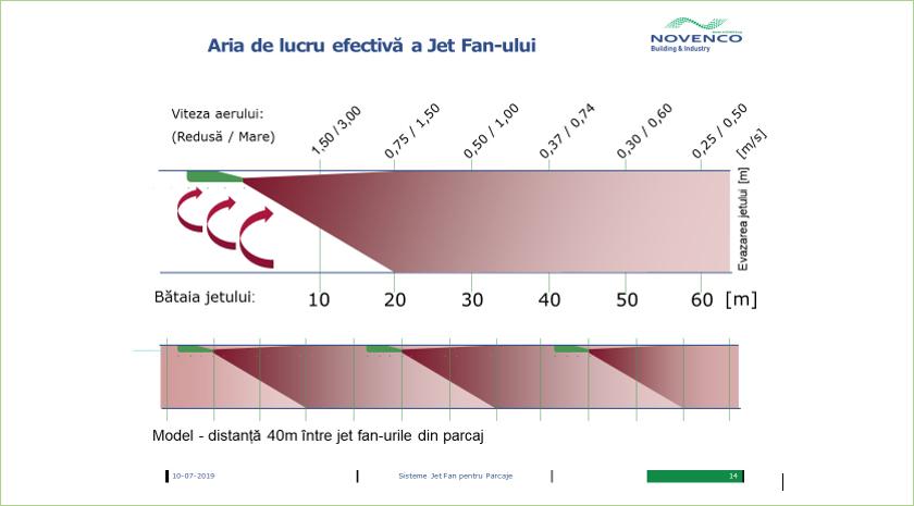 Aria de lucru efectiva a jet-fan-ului