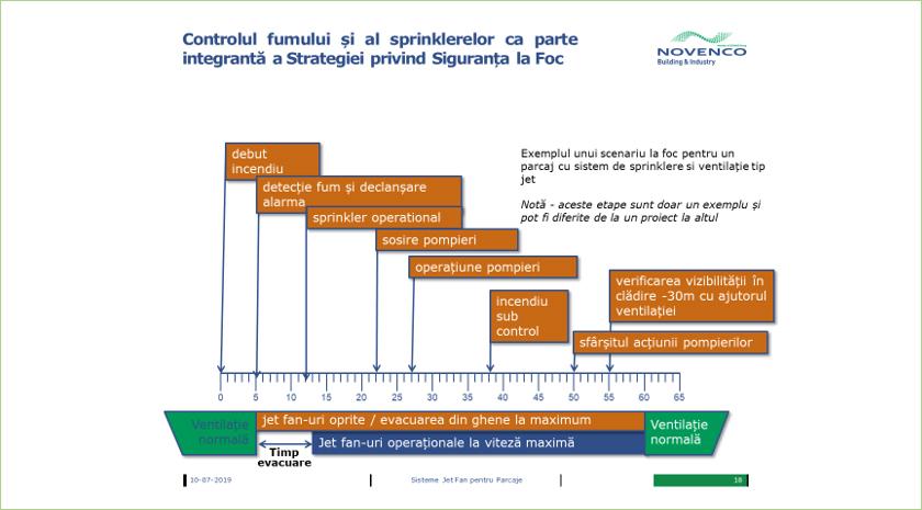 Controlul fumului si al sprinklerelor ca parte integranta a strategiei privind siguranta la foc