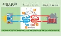 Ce trebuie să știți despre tipurile de pompe de căldură aer-apă Modalitatea de functionare a unei