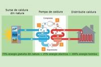 Ce trebuie să știți despre tipurile de pompe de căldură aer-apă