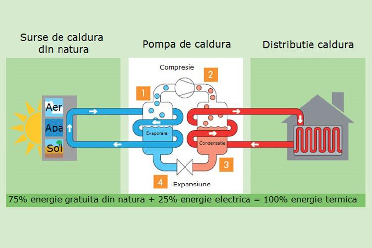 Ce trebuie sa stiti despre tipurile de pompa de caldura aer-apa
