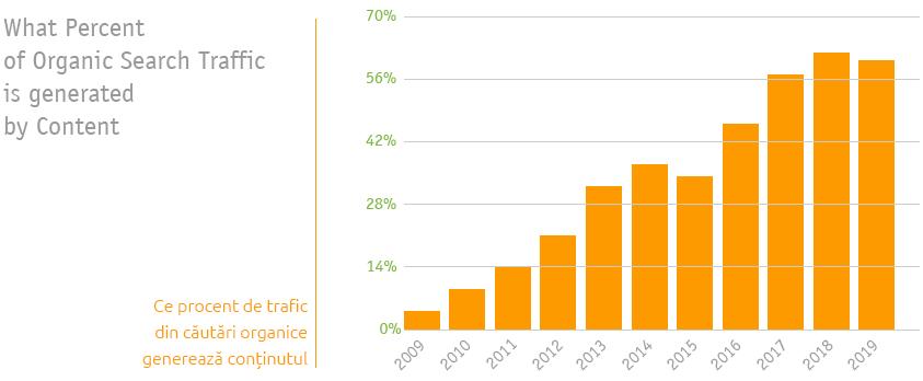 Ce procent de trafic organic genereaza continutul