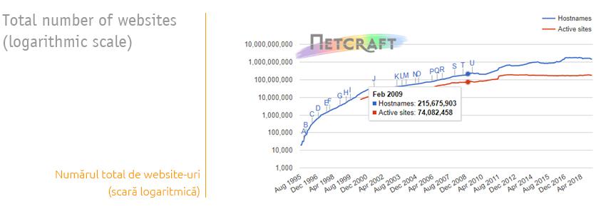 Numar total website-uri in 2009, cf. Netcraft