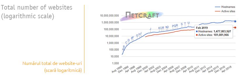 Numar total de website-uri, in 2019, cf. Netcraft
