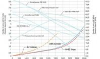 Dimensionarea tubului pentru un sistem solar Pentru configurarea unui sistem solar-termic firma de instalatii a achizitionat