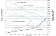 Dimensionarea tubului pentru un sistem solar